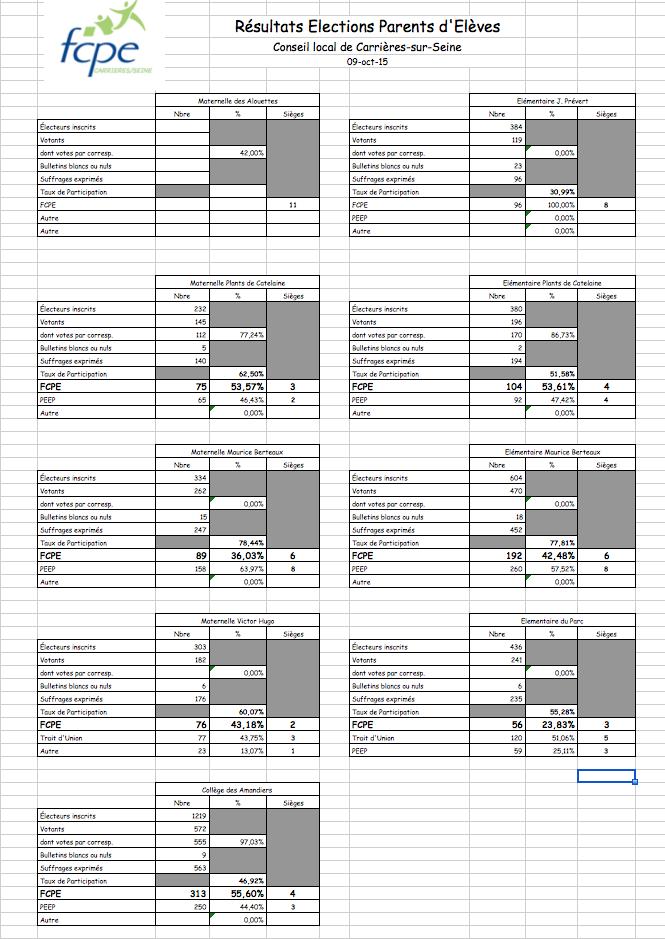 Résultats FCPE 2015